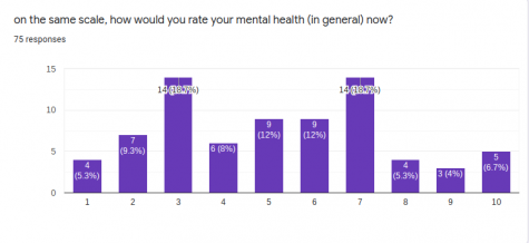 How Well Are the Students Doing? A Decline in Mental Health